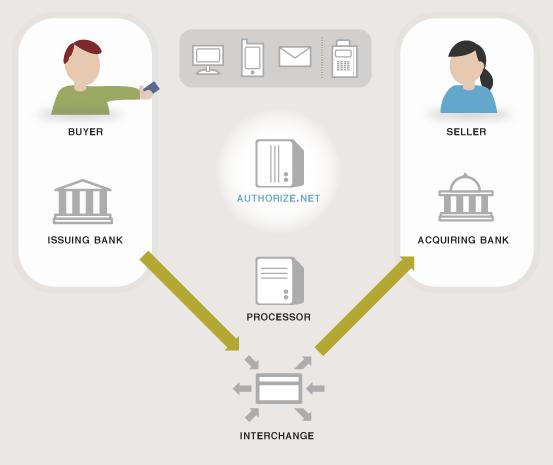 payment processing flow diagram